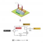 火力発電所の効率計算